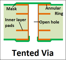 Technical Tips For Pcbs Copper Thickness Controlled
