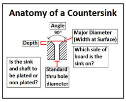Countersink Anatomy.png