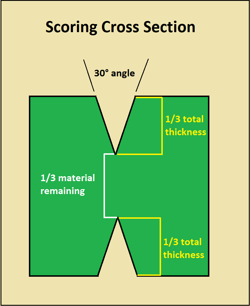 Technical Tips For Pcbs Copper Thickness Controlled Impedance Home Circuit Board Square Frame Scoring Cross Section